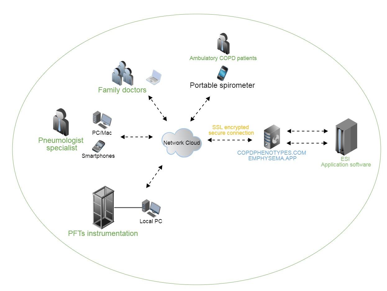 ESI digital platform